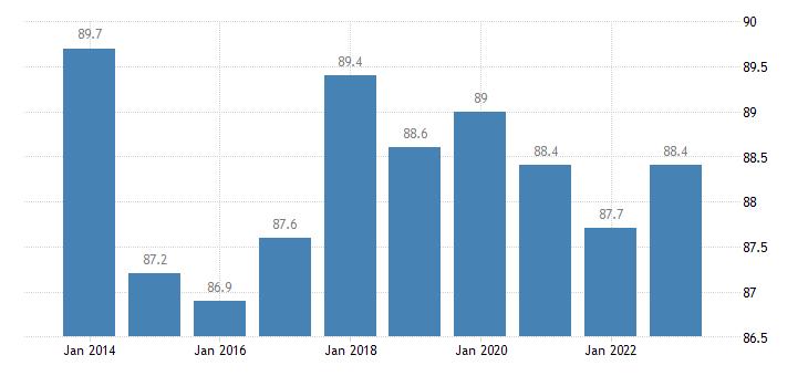 austria employment rates of recent graduates eurostat data