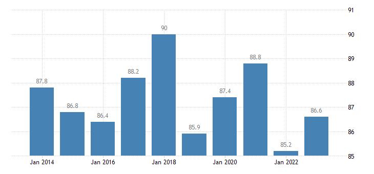 austria employment rates of recent graduates females eurostat data