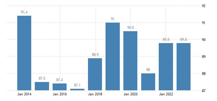 austria employment rates of recent graduates males eurostat data