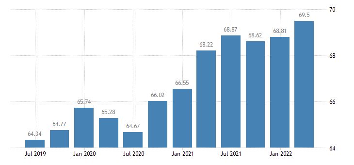 austria employment real estate activities eurostat data
