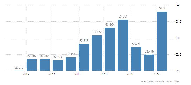 austria employment to population ratio 15 plus  female percent wb data