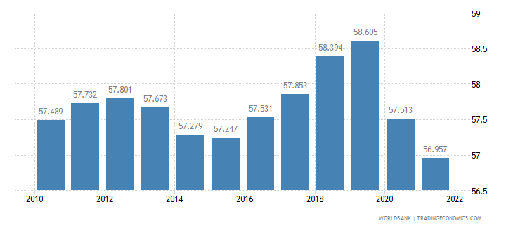 austria employment to population ratio 15 plus  total percent wb data