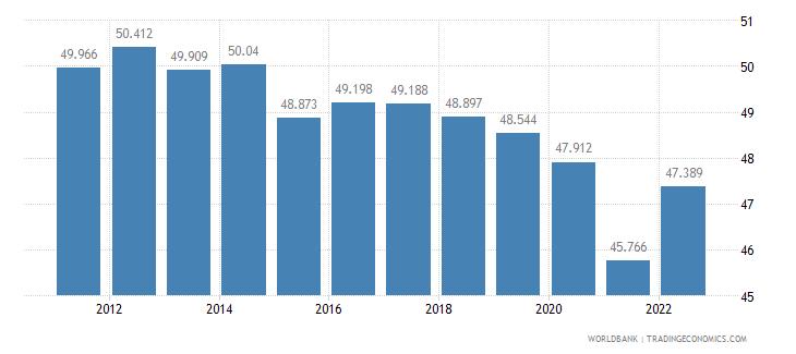 austria employment to population ratio ages 15 24 female percent wb data