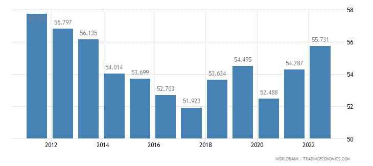 austria employment to population ratio ages 15 24 male percent wb data