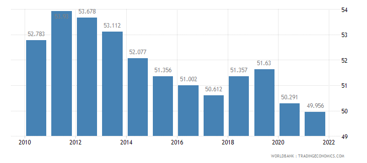austria employment to population ratio ages 15 24 total percent wb data