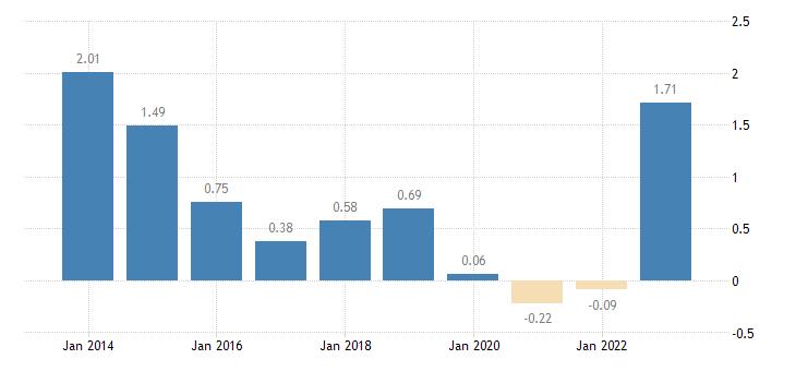austria emu convergence criterion series eurostat data