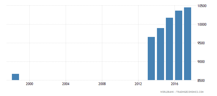 austria enrolment in primary education private institutions female number wb data
