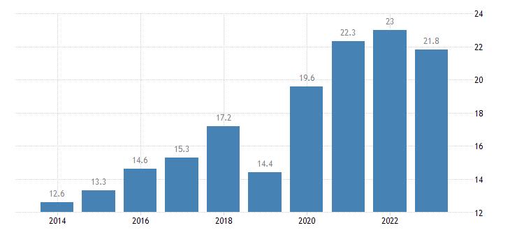 austria enterprises having received orders online at least 1percent medium enterprises 50 249 persons employed without financial sector eurostat data