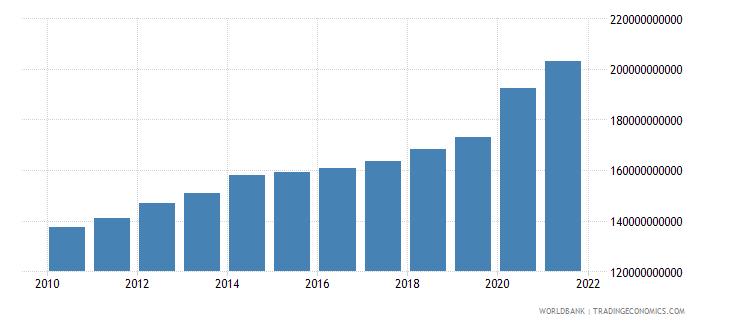 austria expense current lcu wb data