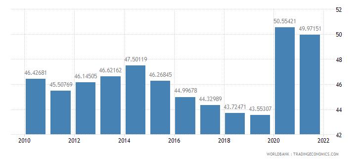 austria expense percent of gdp wb data