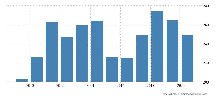 austria export value index 2000  100 wb data