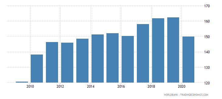 austria export volume index 2000  100 wb data