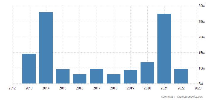 austria exports afghanistan