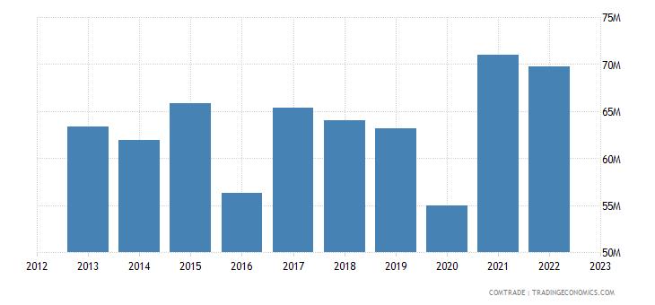 austria exports albania