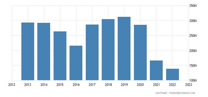 austria exports algeria