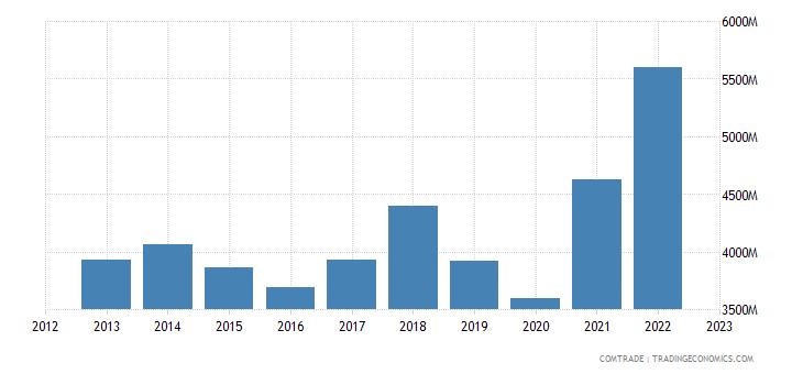 austria exports aluminum