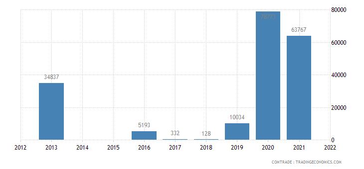 austria exports american samoa