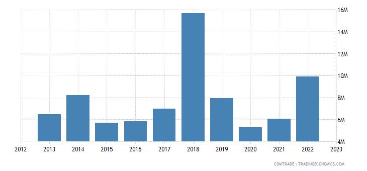 austria exports andorra