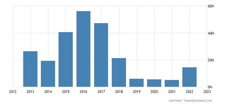 austria exports angola