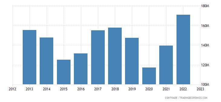 austria exports argentina