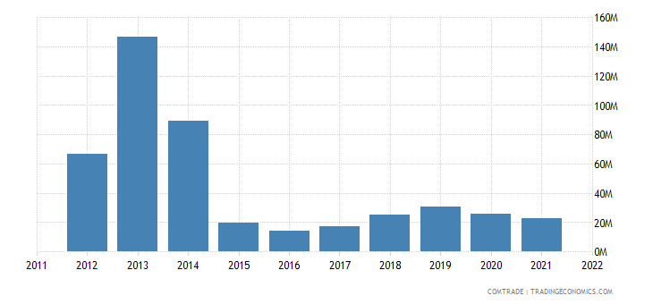 austria exports armenia