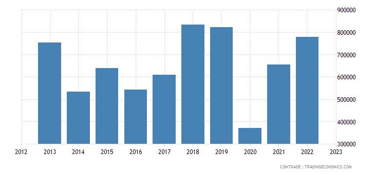 austria exports aruba