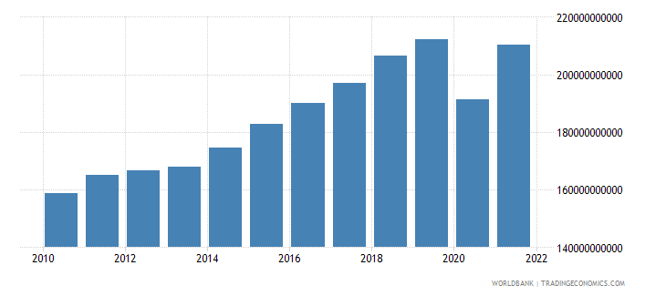 austria exports as a capacity to import constant lcu wb data