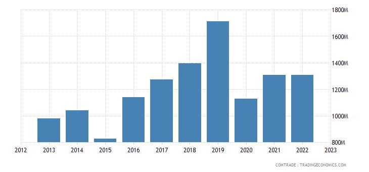 austria exports australia