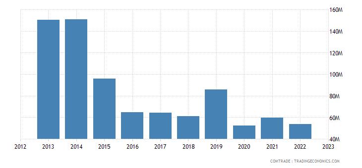 austria exports azerbaijan