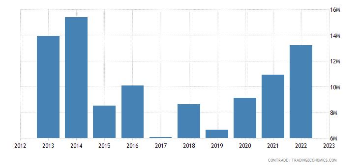 austria exports bahamas