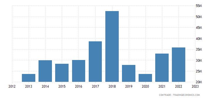 austria exports bahrain