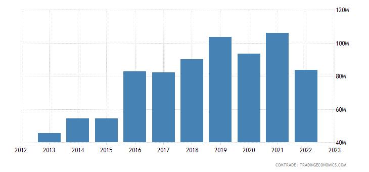 austria exports bangladesh