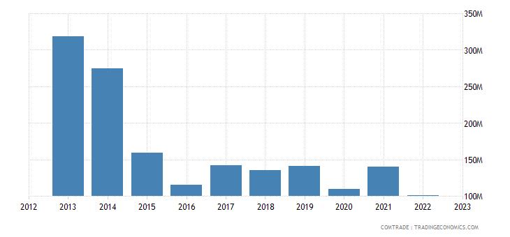 austria exports belarus