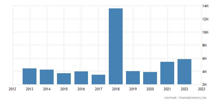 austria exports belize