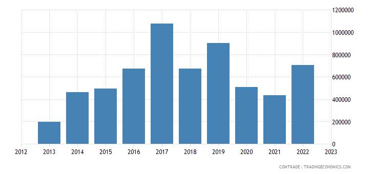 austria exports bermuda
