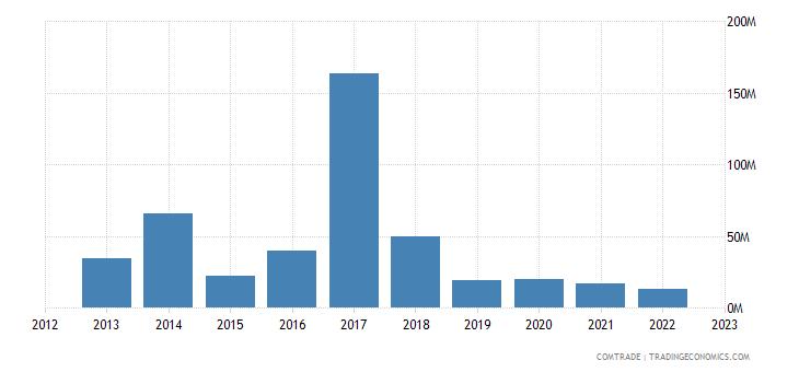 austria exports bolivia