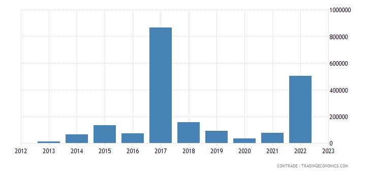 austria exports bonaire