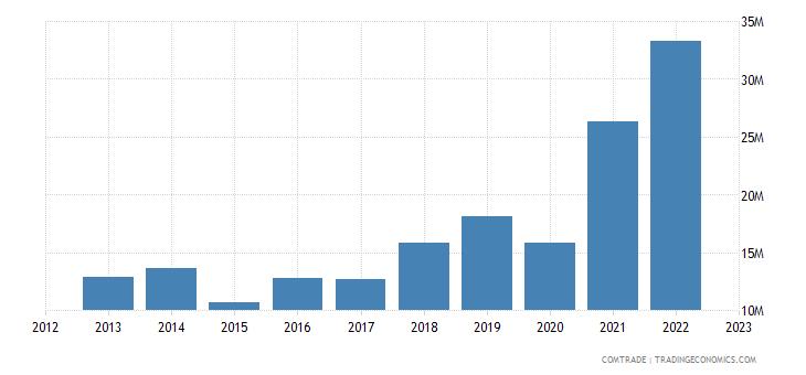 austria exports bosnia herzegovina iron steel