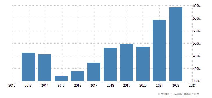 austria exports bosnia herzegovina