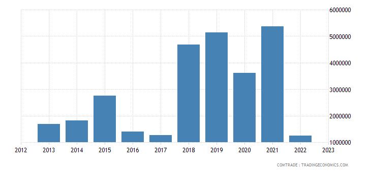 austria exports botswana