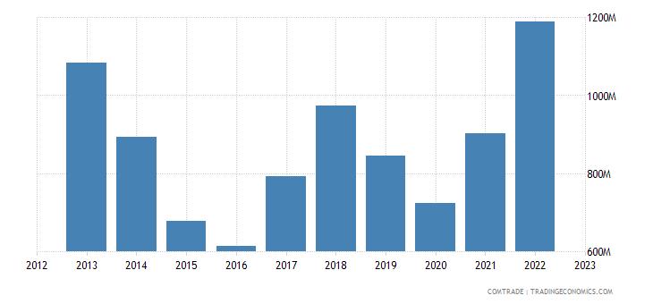 austria exports brazil