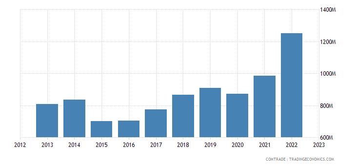 austria exports bulgaria