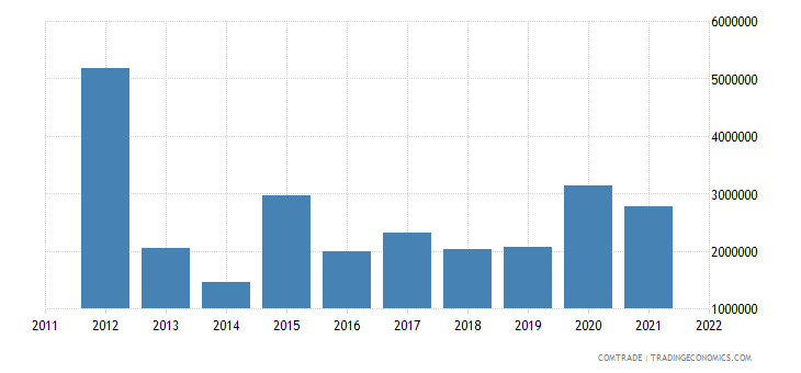 austria exports burkina faso