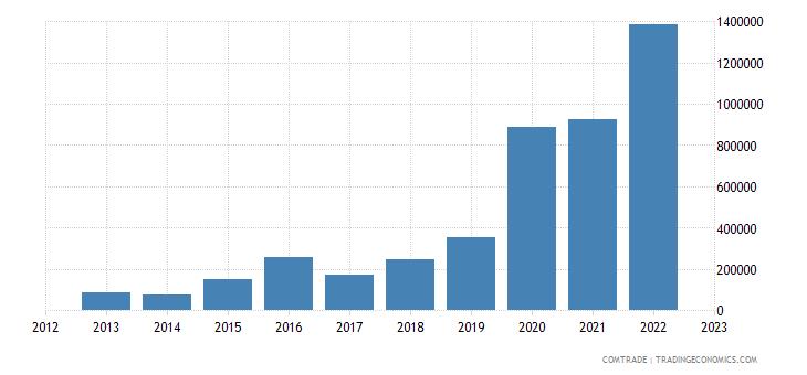austria exports burundi
