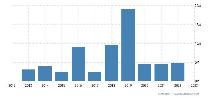 austria exports cambodia