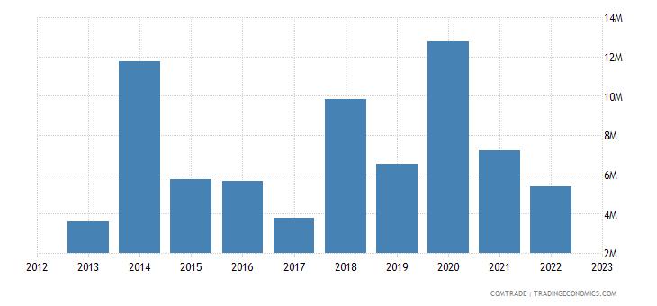 austria exports cameroon