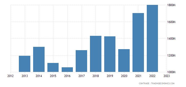 austria exports canada