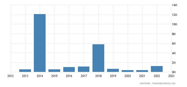 austria exports cayman islands