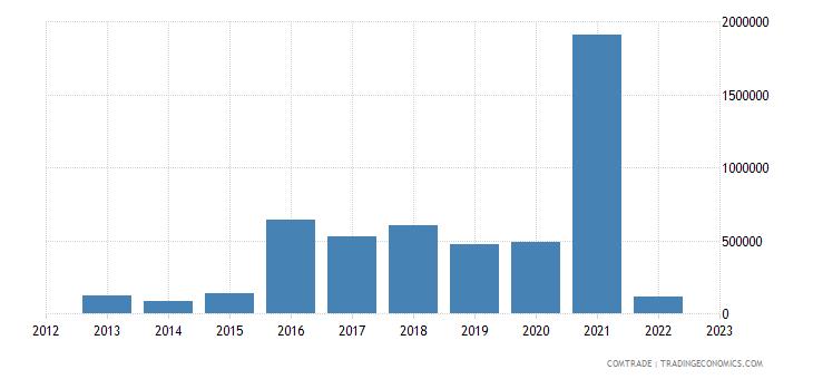 austria exports central african republic