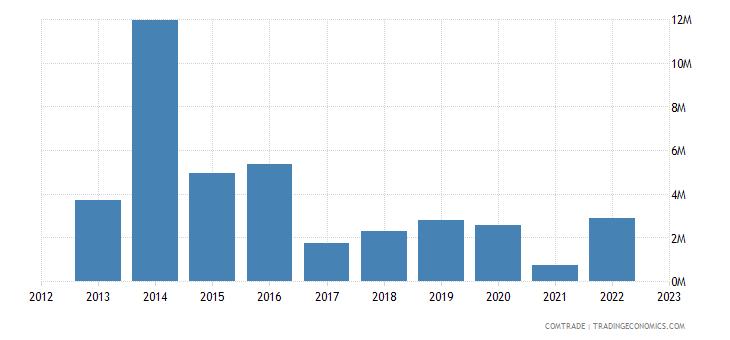 austria exports chad